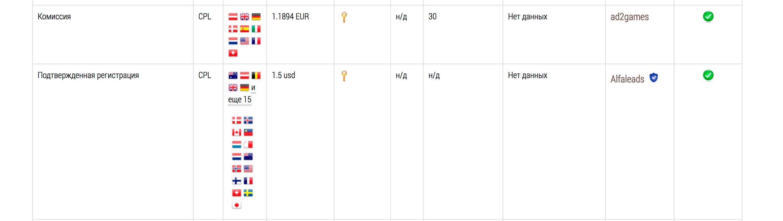 Кейс: 128664 руб. чистыми, на адалтовой онлайн-игре, за неделю!